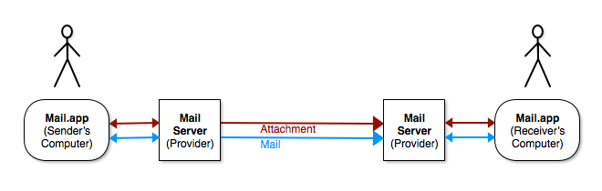 Mail transmission without Mail Drop