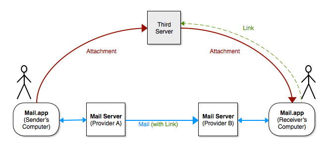 Mail transmission with Mail Drop